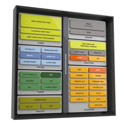 Microcontrolador para adquisición de datos