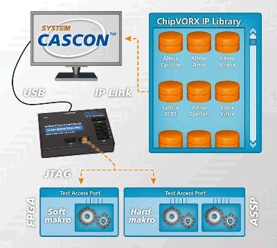 Módulo de E/S ChipVORX