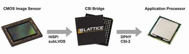 Diseños de referencia FPGA para cámaras y displays MIPI
