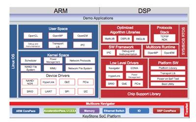 Kit de desarrollo para dispositivos DSP + ARM de baja potencia