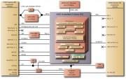El diagrama de bloques del conga-TCG muestra que la mayoría de las funciones ya están integradas en el chip.