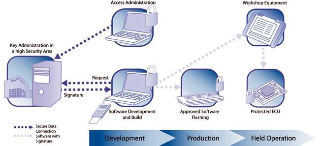 Software de seguridad embebido