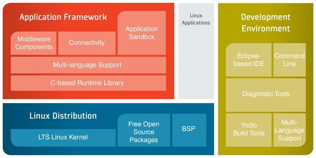 Plataforma Linux para aplicaciones M2M