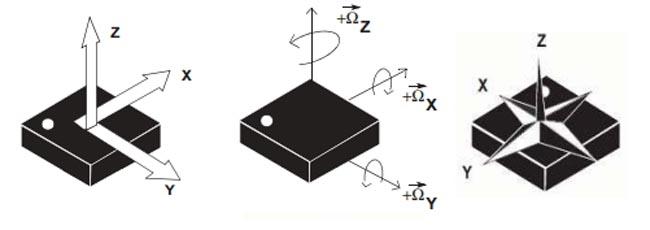 Sensor de movimiento y posición de nueve ejes