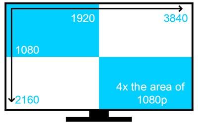 "Monitor multi-toque LED 4K de 84"""