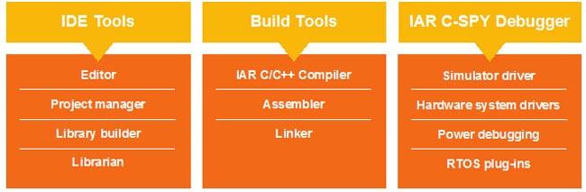 herramientas de desarrollo para microcontroladores 8051