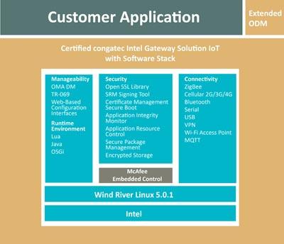Solución gateway certificada de congatec Intel para el Internet de las cosas