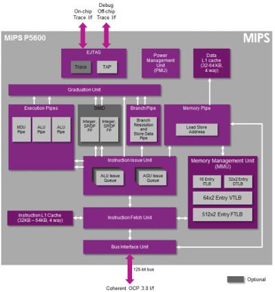 CPU de arquitectura MIPS de 32 bit