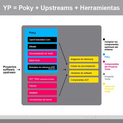 Componentes del Proyecto Yocto
