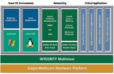 Software para aplicaciones en tiempo real
