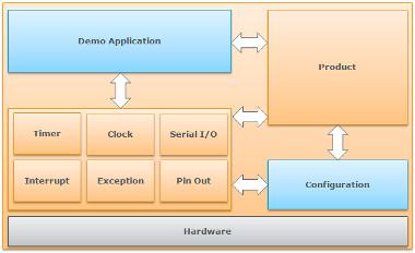Kits de certificación para MCUs