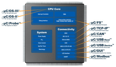Software compatible con cores de 32 bit