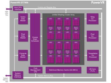 Súper-GPU para aplicaciones embebidas