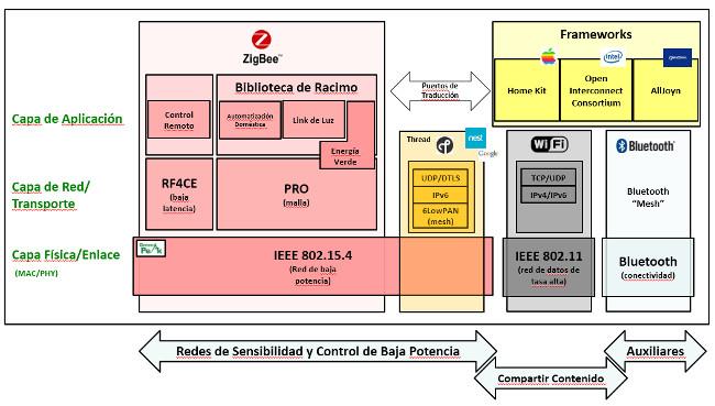 Estándares de comunicación inalámbrica en el IoT