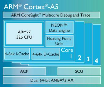 Procesador Cortex-A5