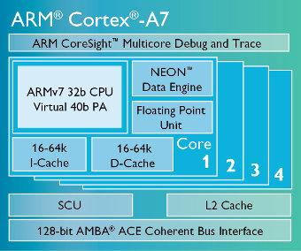 Procesador Cortex-A7