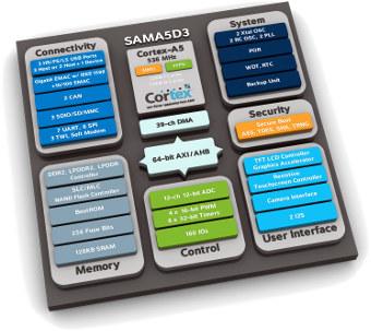 SoM sistemas en módulo