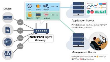 Software para gateways IoT