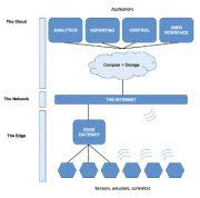 Figura 1: arquitectura típica del Internet de las cosas industrial IIoT