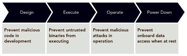 Figura 1. Tres criterios para diseñar con una seguridad suficiente
