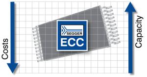 Software ECC para NAND Flash