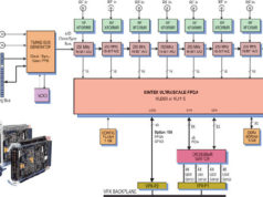 Módulos XMC con 72 DDC para aplicaciones militares