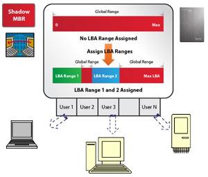 Tecnologías industriales SSD