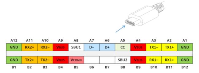 Asignación de pines del conector USB-C. En este escenario, los conectores B6 y B7 no se utilizan y sólo hay un canal de configuración (CC) para la detección de orientación.