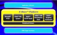 Plataforma para la IoT con soporte de tiempo real