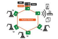 Comunicaciones Ethernet Gigabit en tiempo real