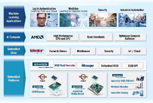 Acuerdo para acelerar la tecnología de Inteligencia Artificial
