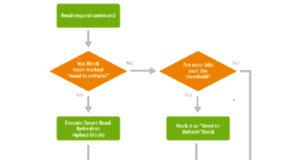 Tecnología de almacenamiento Smart Read Refresh