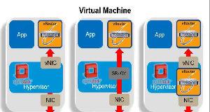 Software para el procesado de paquetes