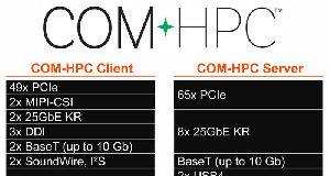 El comité PICMG COM-HPC aprueba el patillaje a utilizar
