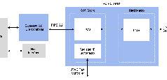 Solución de interfaz PCIe 5.0