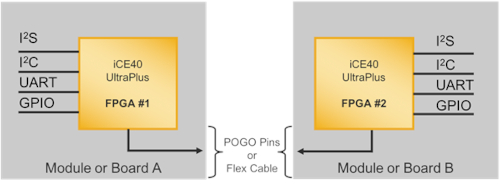 Solución IP SWA para sistemas embebidos