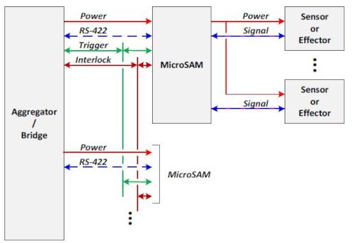 PICMG ratifica la especificación MicroSAM