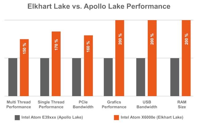 Las tarjetas y los módulos congatec con procesadores Intel Elkhart Lake convencen en toda la gama, ofreciendo mejoras de rendimiento significativas sobre los procesadores Apollo Lake con mayores prestaciones por vatio.