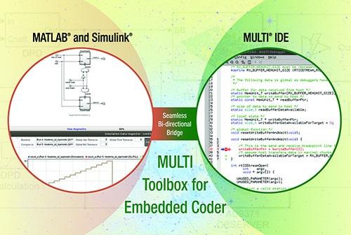 Software para despliegue de modelos matemáticos en procesadores embebidos