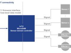 Especificación de comunicaciones IoT.1